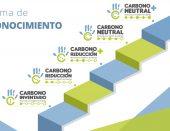 Actualización del Programa País Carbono Neutralidad 2.0